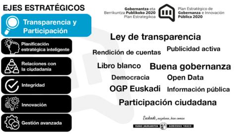 Seguimiento del PEGIP 2020: Eje 1. Transparencia y participación